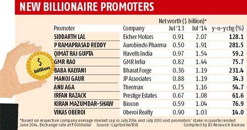 Meet India's 10 new dollar billionaires