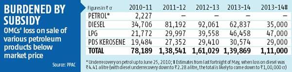 Diesel chart