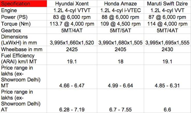 Hyundai Xcent is cheaper than Maruti Dzire, Honda Amaze