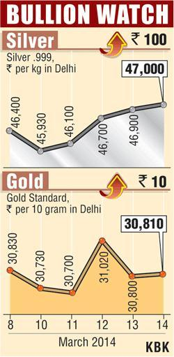 Gold, silver up on scattered buying, global cues