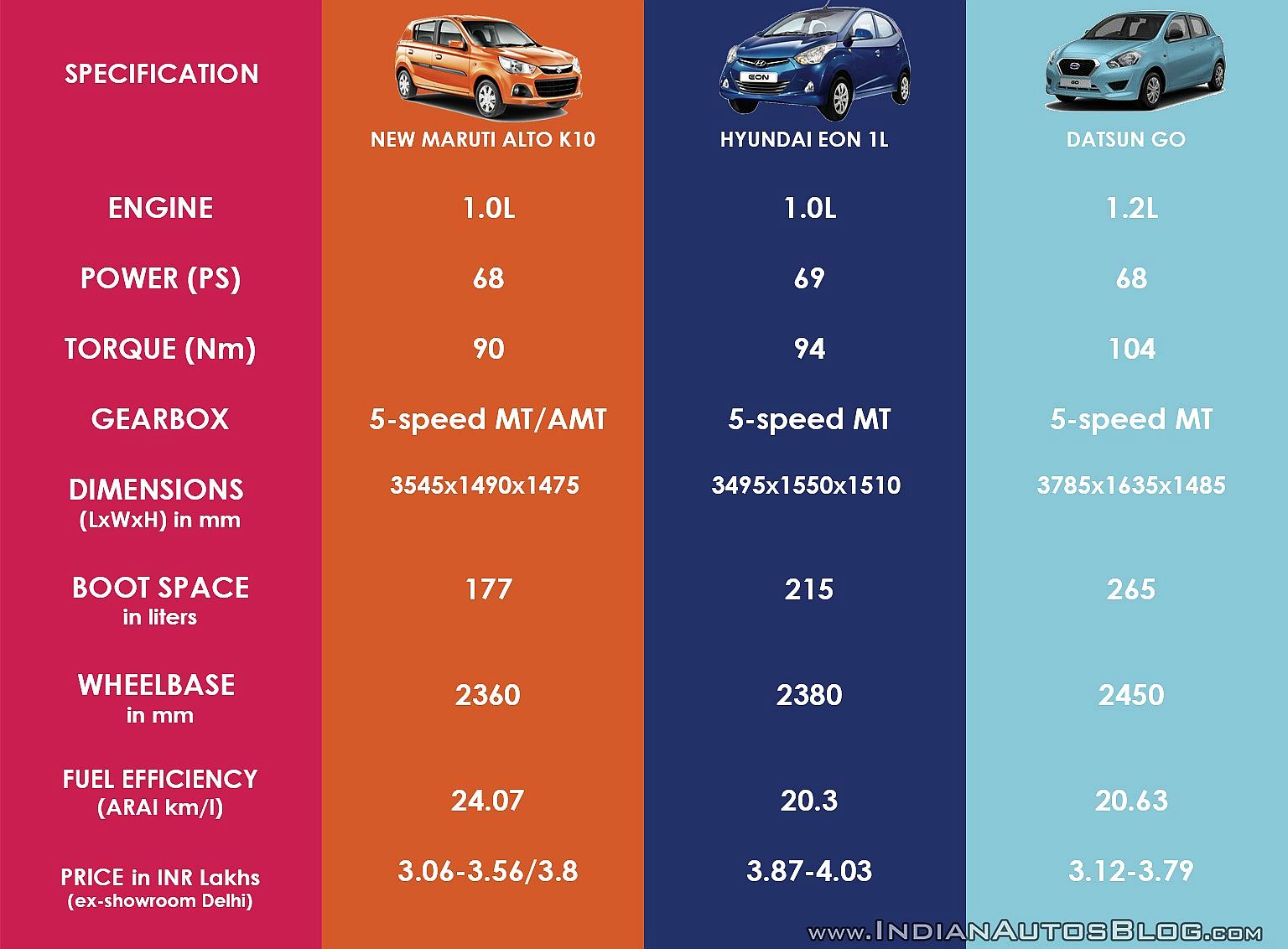 Maruti Launches New Alto K10 At Rs 3 06 Lakh Rediff Com Business