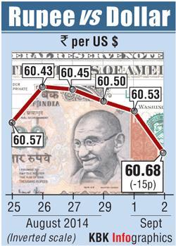 Rupee graph