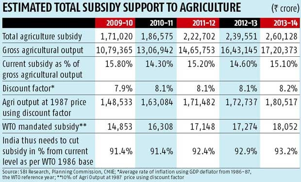 Subsidies in India - Wikipedia