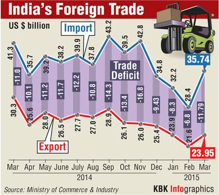 export vs import india