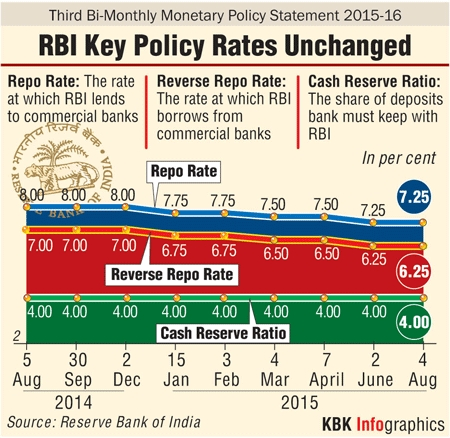 Treasury forex card rates rbi