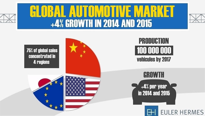 Nations That Rule The Global Automobile Market Rediff