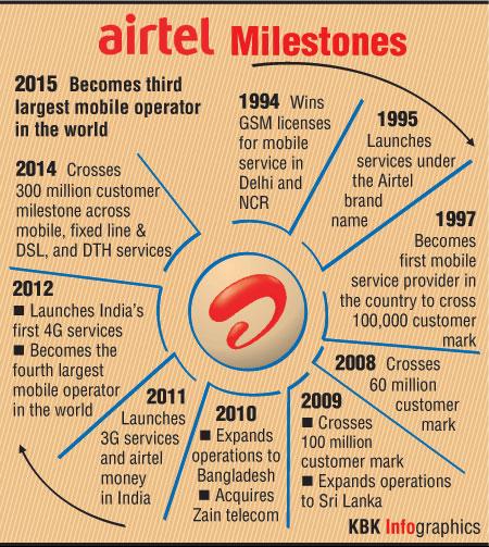 Airtel distribution channel