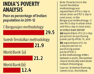 Indias Poverty Higher Than World Banks Estimates Govt Rediff - Poverty in the world 2015