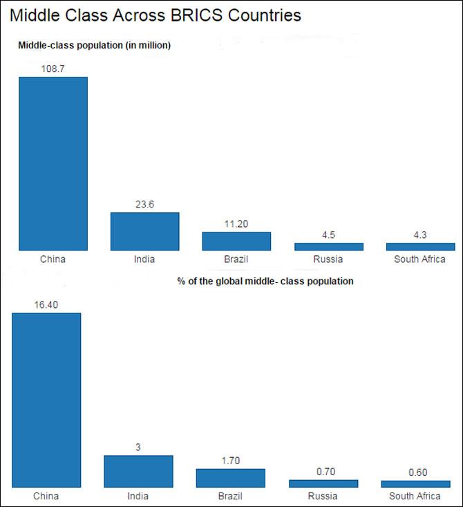 india net worth