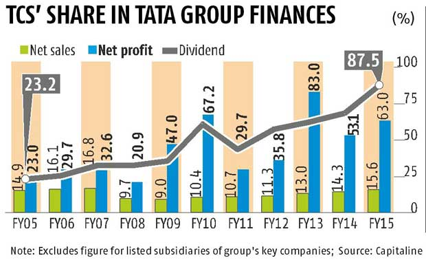 Tata group 39 s most valuable company is tcs for Tata motors financial statements