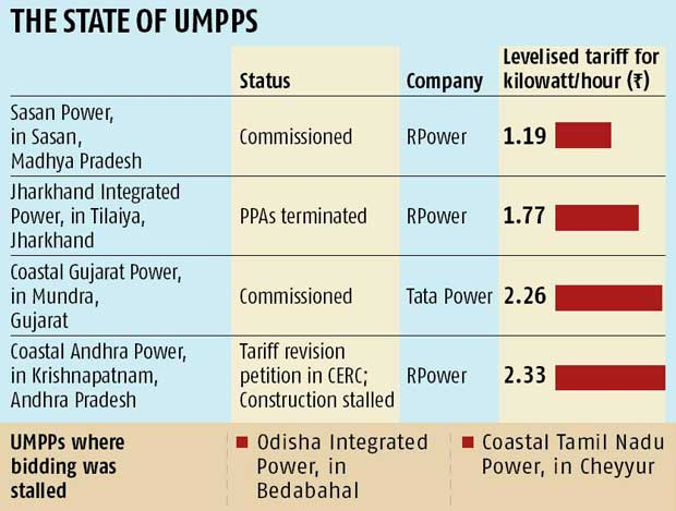 case study on mundra umpp Mundra umpp in gujarat was planned in 5 phases, each constituting 800 mw and comprising a total have been discussed below with case study of mundra umpp.