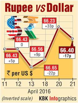 Pound Against Dollar Chart