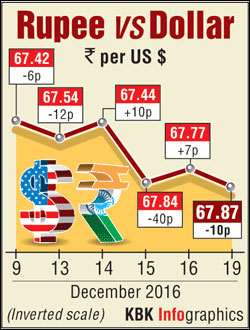 Rediff money forex rate