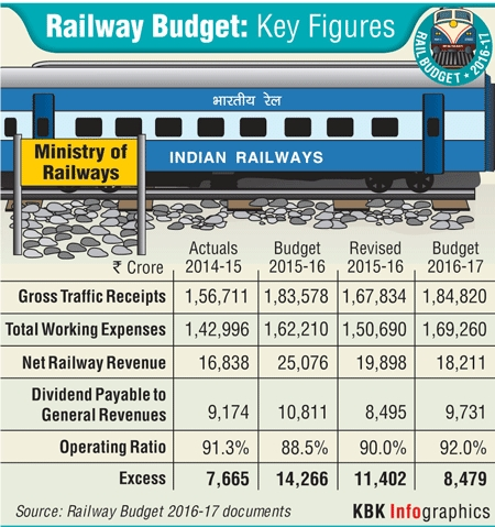 Indian Railway Budget 2013-14 Highlights