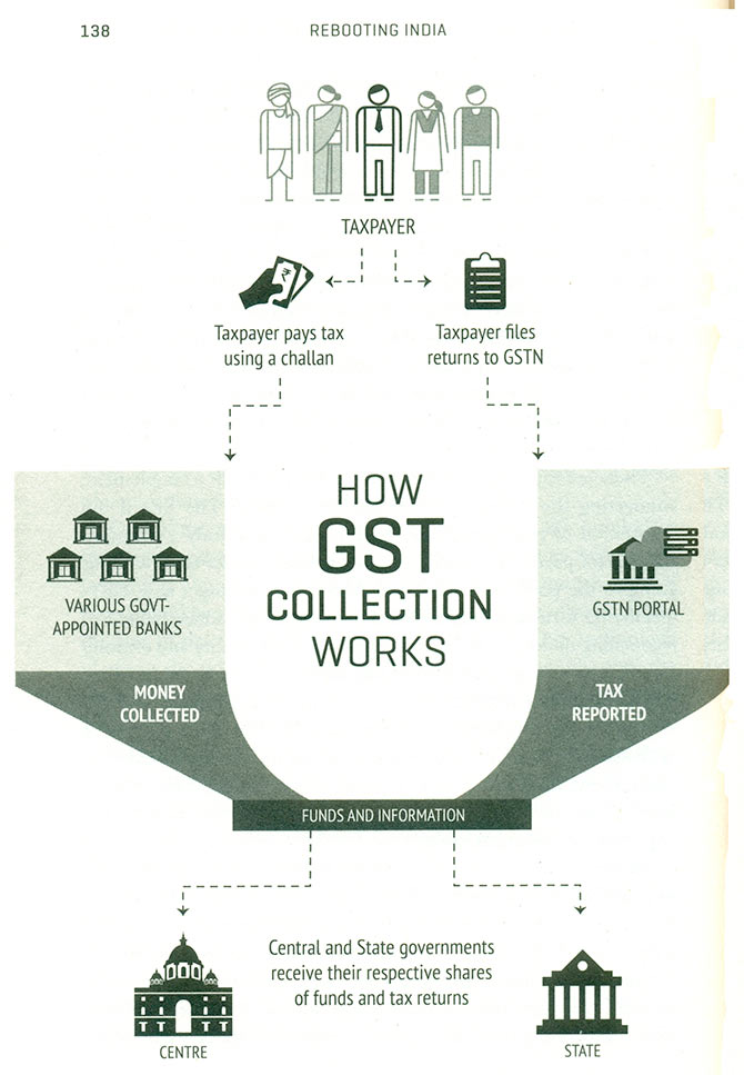 gst and tax
