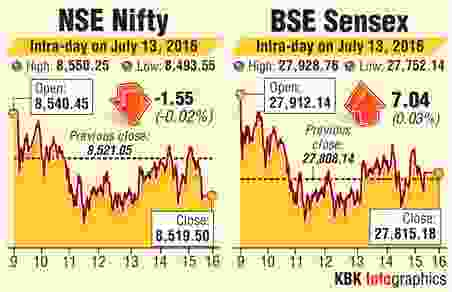 BSE-NSE intraday trading