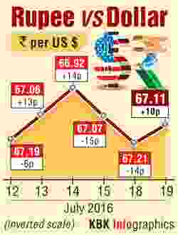 ... feels Brexit heat, sinks to 4-month low at 67.96 - Rediff.com Business