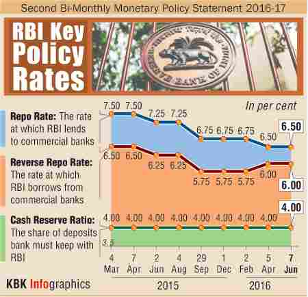 rbi key rates The reserve bank of india (rbi) is likely to keep its policy repo rate on hold,  awaiting more clarity on the out-turn of monsoon, the impact of.
