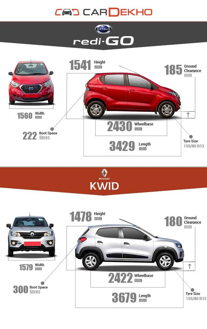 Datsun redi go or renault kwid which should you buy for Car dimensions in feet india