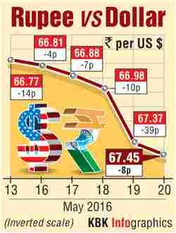 Pound vs Rupees