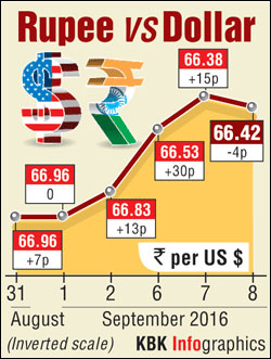 Value of currency and cost of burger in India, world - Rediff.com ...