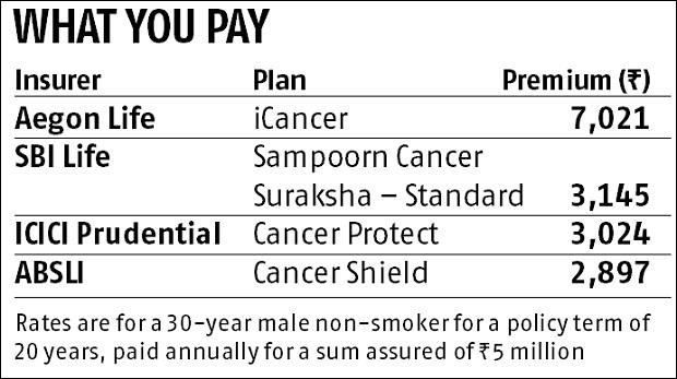 Six reasons you must buy cancer insurance NOW!
