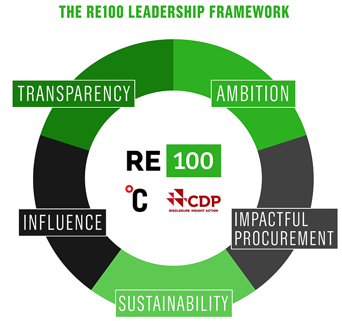 "This chart presented by RE100 explains how ""businesses can be leaders in the shift to renewable electricity -- going further and faster to accelerate a clean economy."" RE 100 is an organisation of the world's most influential companies, committed to 100% renewable power. Image: Courtesy @theRE100/Twitter."