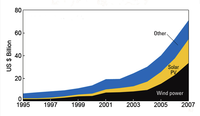 The growth of clean energy. Image: Courtesy GGByte/Wikimedia Commons.