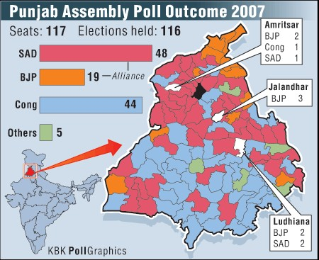 Punjab poll outcome