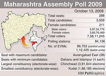 Maharashtra in numbers