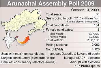 Arunachal Pradesh in numbers