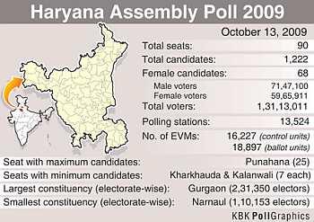 Haryana in numbers