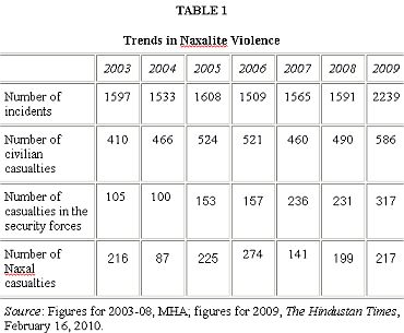Naxal violence increased threefold in 2009