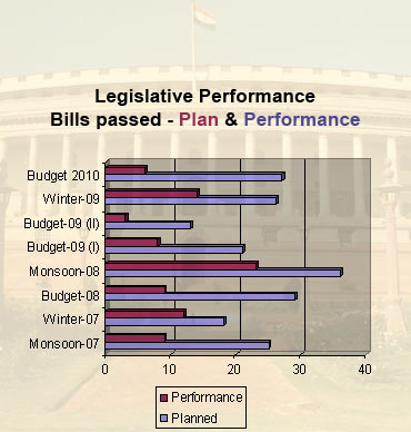 Legislative performance lagged during this session