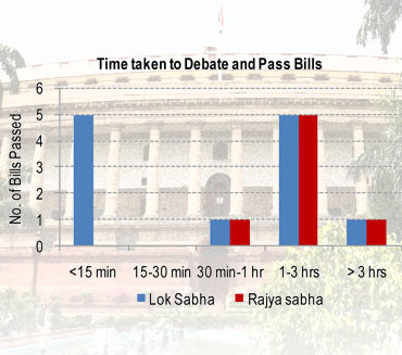 2 in 5 bills were passed without discussion!