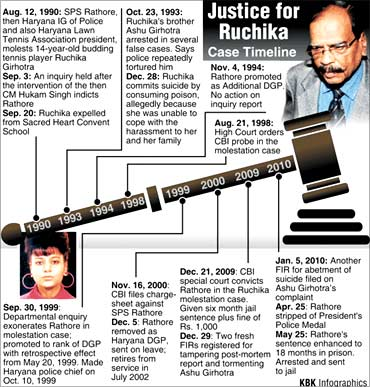 A graphic showing the progress of the Ruchika case