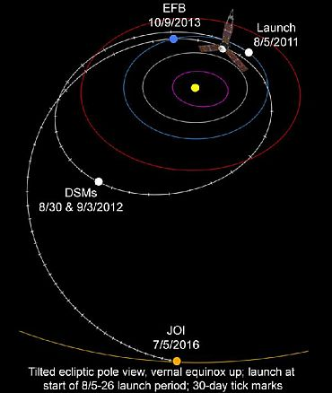 This graphic shows Juno's trajectory, or flight path, from Earth to Jupiter. The Juno spacecraft is scheduled to depart from Earth in August 2011. The spacecraft travels around the Sun, to a point beyond the orbit of Mars where it fires its main engine a couple of times. These deep space maneuvers set up the Earth flyby maneuver that occurs approximately two years after launch. The Earth flyby gives Juno the boost in velocity it needs to coast all the way to Jupiter. Juno arrives at Jupiter in July 2016.