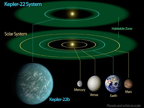 This diagram compares our own solar system to Kepler-22, a star system containing the first