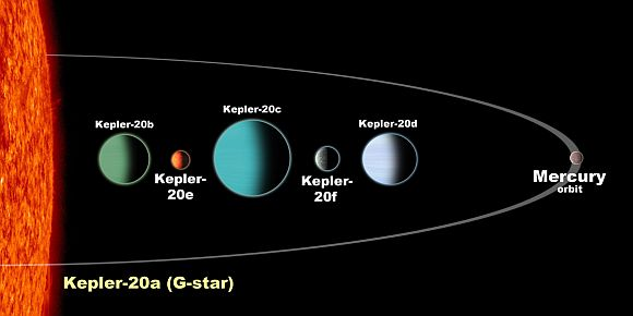 The Kepler-20 planetary system contains five planets that alternate in size: large, small, large, small, large (as shown in this artist's rendering). All five orbit their star closer than the planet Mercury in our solar system. Although too hot to be hospitable to life, Kepler-20e and -20f are the first Earth-sized planets to be discovered orbiting a distant star. In this artist's rendering, the planetary sizes are to scale but their orbital spacing is not.