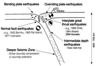 Schematic diagram showing earthquakes of different mechanisms. The mega thrust shallower interplate earthquakes are tsunamigenic (Kayal, 2008, Springer). The 2001 Japan earthquake also occurred in the interplate great thrust earthquake zone.