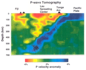 : An example showing seismic tomography imaged the down going high velocity seismic zone of the Pacific plate (deep blue) and low velocity volcanic zones below the volcanic arc (red). The green colour is the model velocity