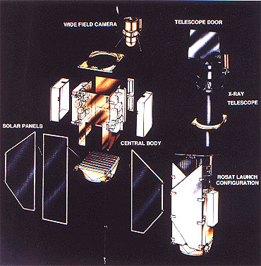 The ROSAT components and their launch configuration