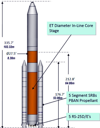 NASA's Space Launch System reference configuration