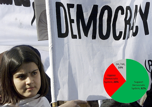 View on democracy at 65