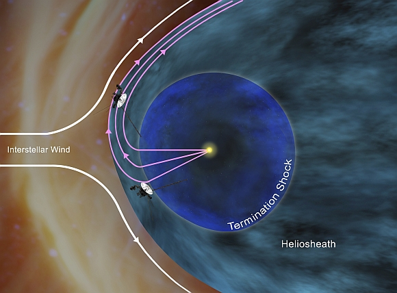 This artist's concept shows how NASA's Voyager 1 spacecraft is bathed in solar wind from the southern hemisphere flowing northward