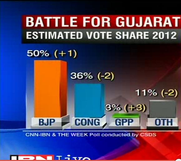 Source: CNN-IBN7-CDDS