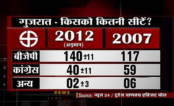 Source: News24-Today-Chanakya exit poll