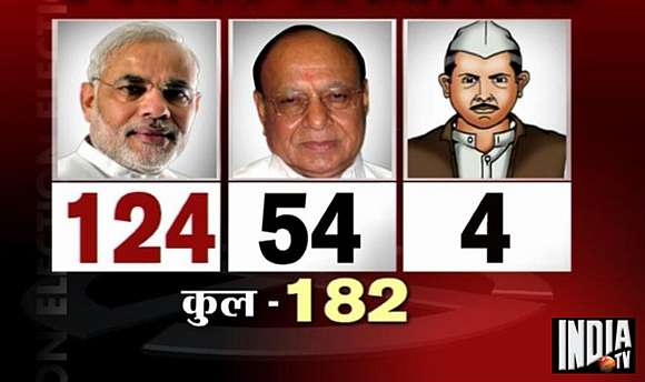 Source: India TV-CVOTER