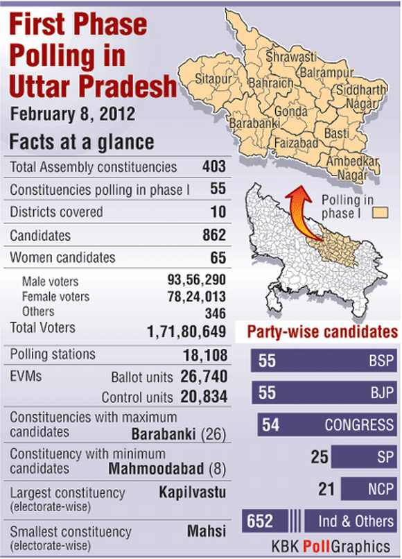 Big day for UP as first phase of assembly polls begins