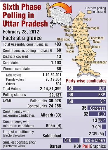 What's at stake in UP phase 6 polls - Rediff com India News